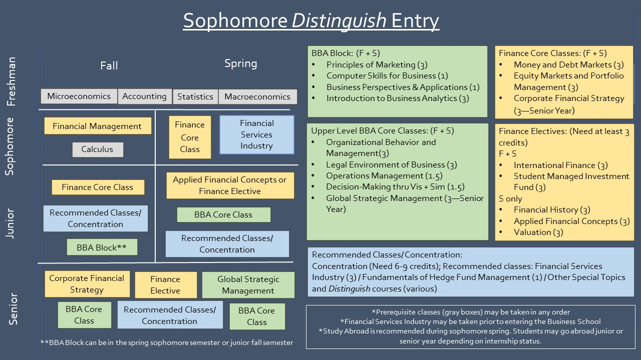 Sophomore Distinguish Entry Sample Path