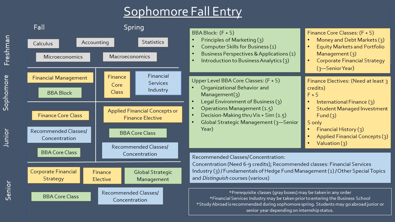 Sophomore Fall Entry sample path