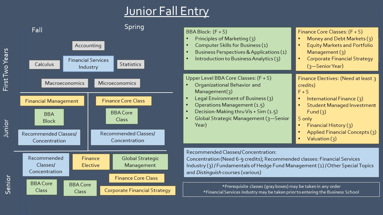 Junior Fall Entry Sample Path