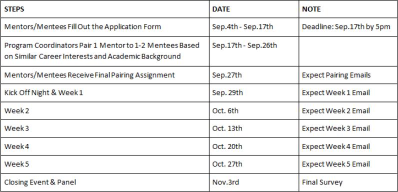 Peer Mentorship Program Deadlines